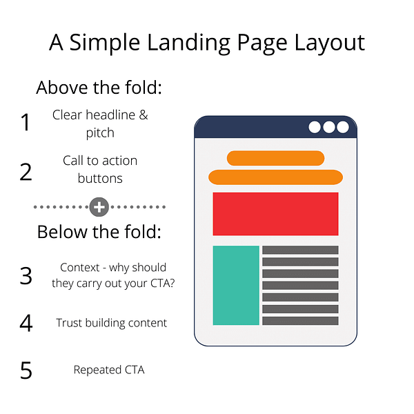 A simple landing page layout